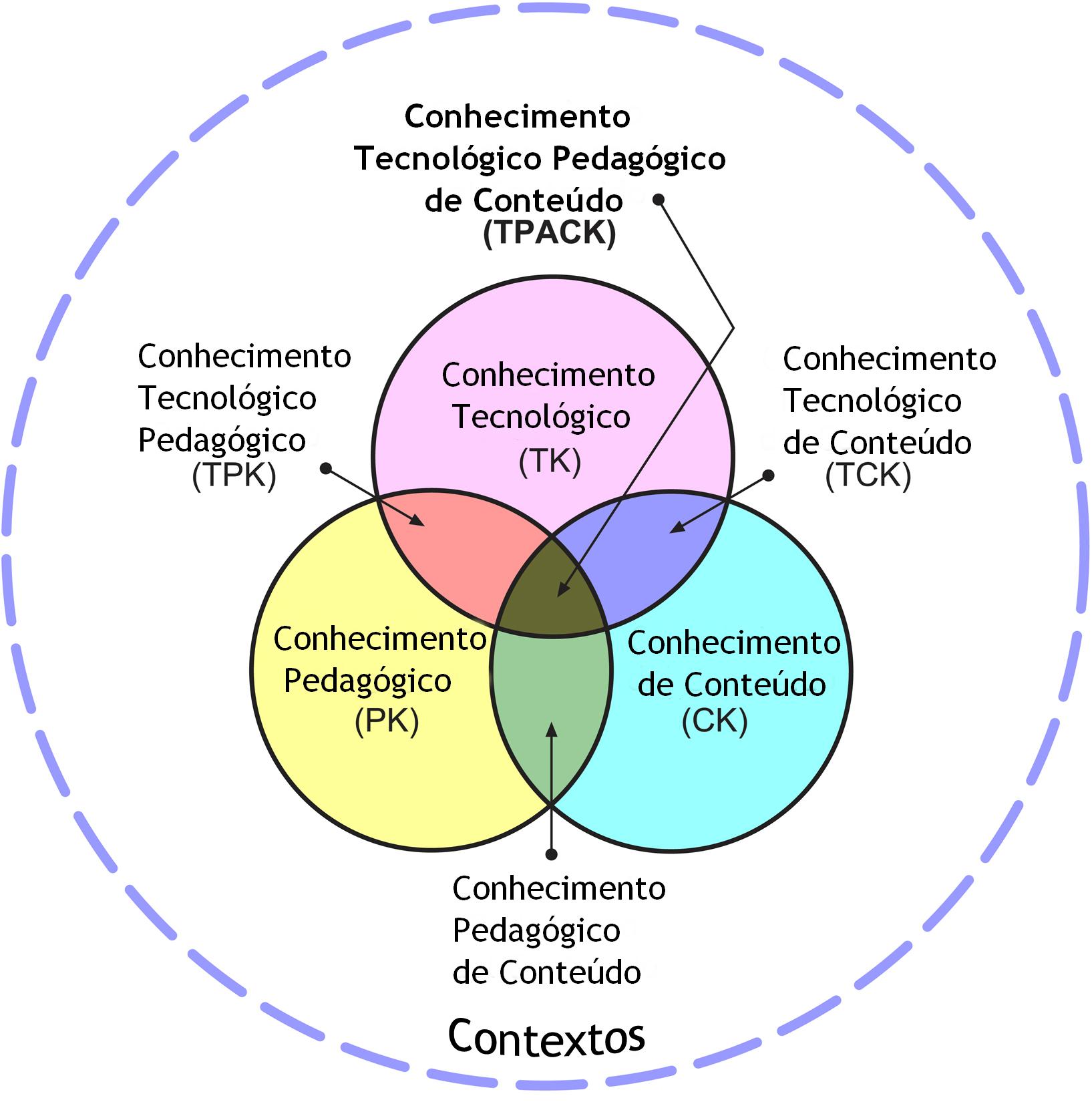 Métodología TPACK