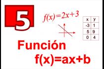5 - Función f(x)=ax+b