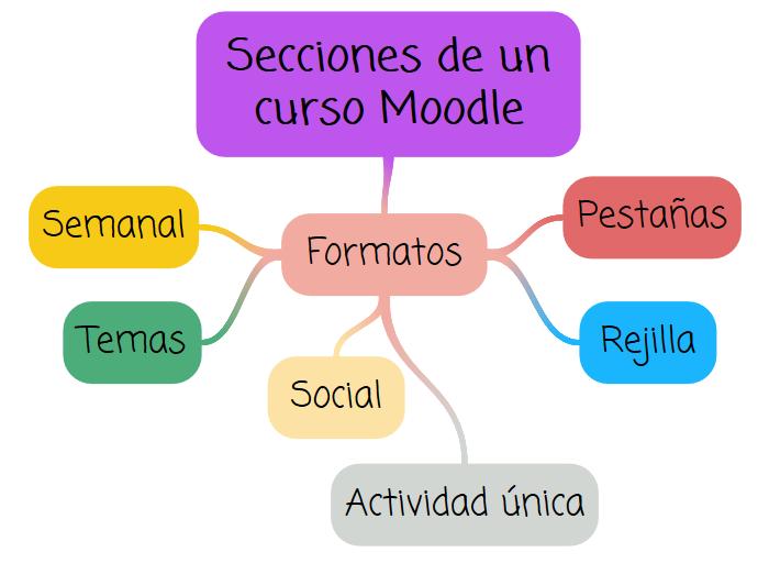 mapa mental tipos de formato de curso moodle