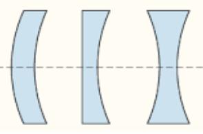 4d2a577a3c Lentes y ojo: Clasificación de las lentes