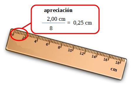 Instrumentos y medidas apreciaci n de un instrumento de for Escala de medidas