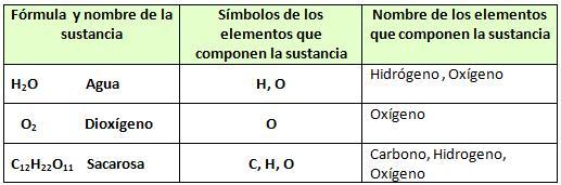 Tabla Sustancia y Elemento