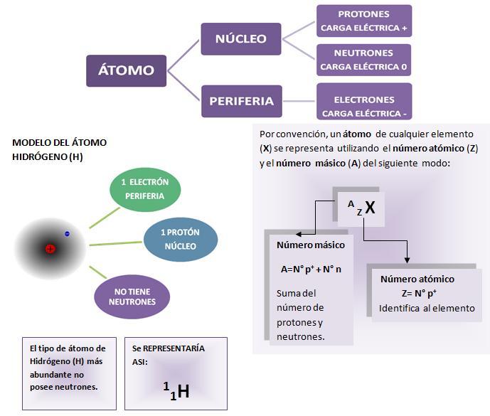 Diagramas átomo