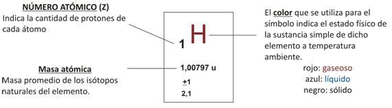Curso qumica 3 cb seccin tabla peridica de los elementos nmero atmico urtaz Image collections