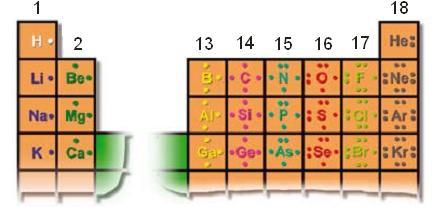 Tabla Periódica Estabilidad