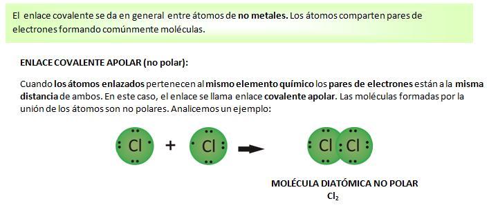 Enlace covalente polar 1