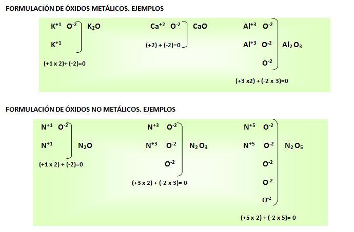 Ejemplos Formulación óxidos