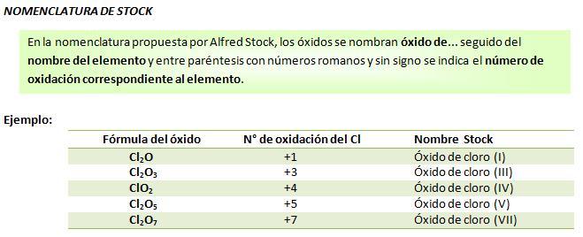 Nomenclatura Stock