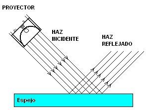 1d010bb20d ... el haz reflejado está muy bien definido, como se indica en la figura.  Cuando esto sucede decimos que la reflexión es especular, ...