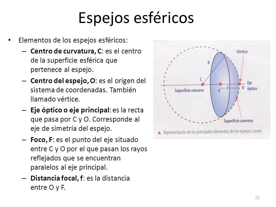 Reflexi n de la luz espejos esf ricos c ncavos y convexos for Espejos esfericos convexos