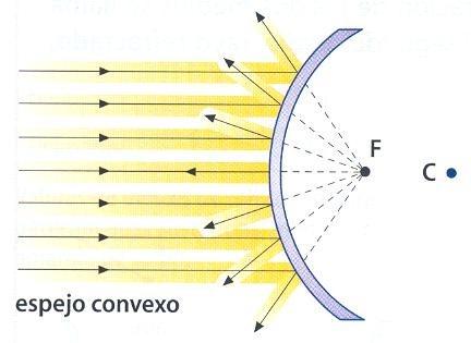 Reflexi n de la luz for Espejo esferico convexo
