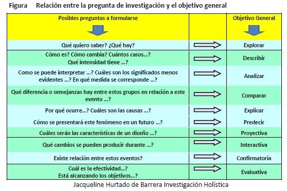 Figura 1: Relación entre la pregunta de investigación y el objetivo general