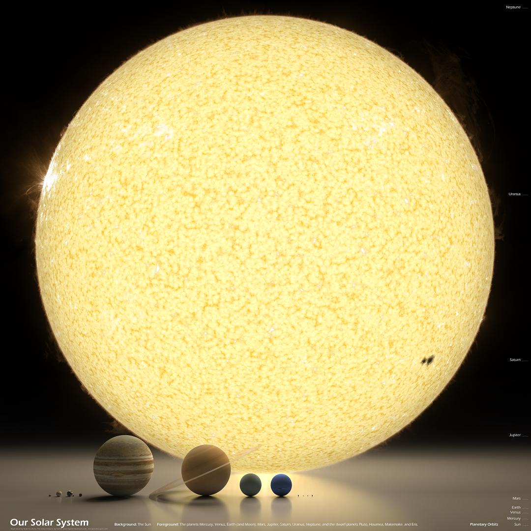 Comparación Sol planetas