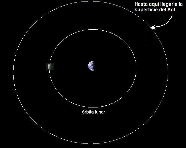 Sol comparado con órbita lunar