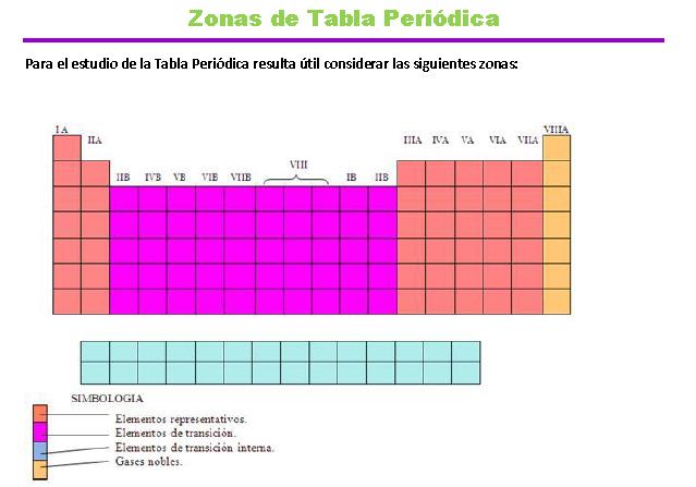 Curso lsu qumica seccin zonas de tabla peridica 1 zonas tabla peridica urtaz Choice Image
