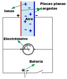 Esquema que muestra el experimento realizado por Hess. Dos placas planas paralelas cargadas mediante una batería, conectadas a un electrómetro y separadas por el aire ionizado.